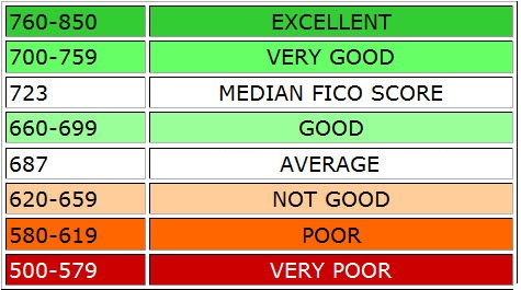 FICO Score Credit Rating Scale
